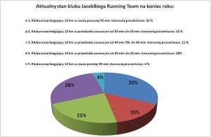 wyniki na 10 km klubowe - podsumowanie